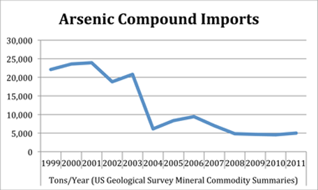 Arsenic Compound Imports