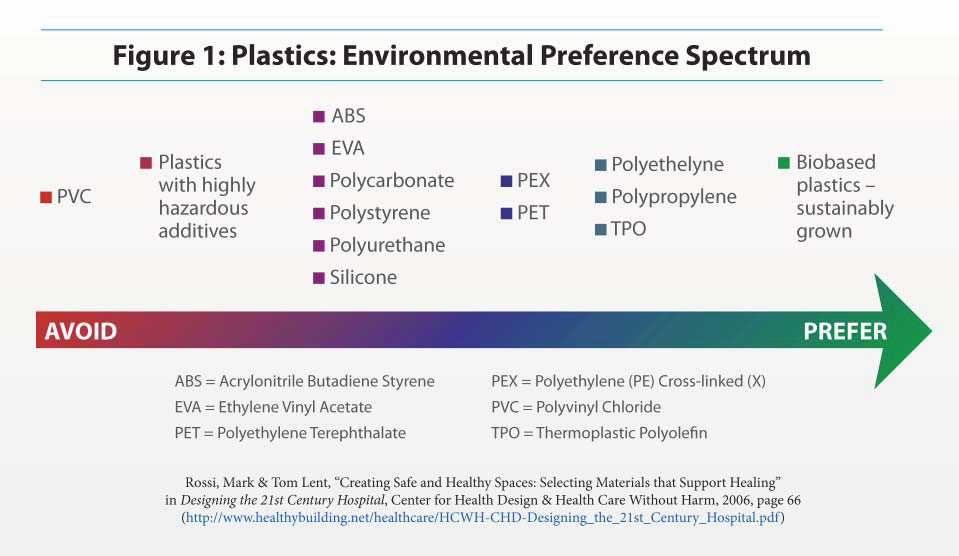 Plastics: Environmental Preference Spectrum